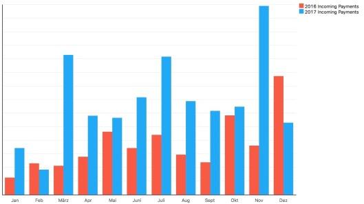 2017-per-month